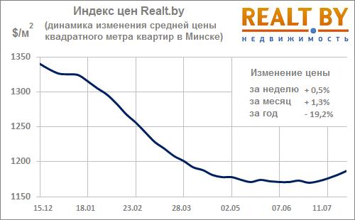 Цены на коммерческую недвижимость 2013 продажа коммерческой недвижимости в дзержинский